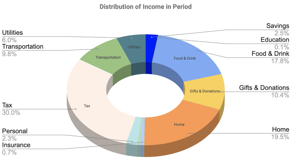 Pie chart income